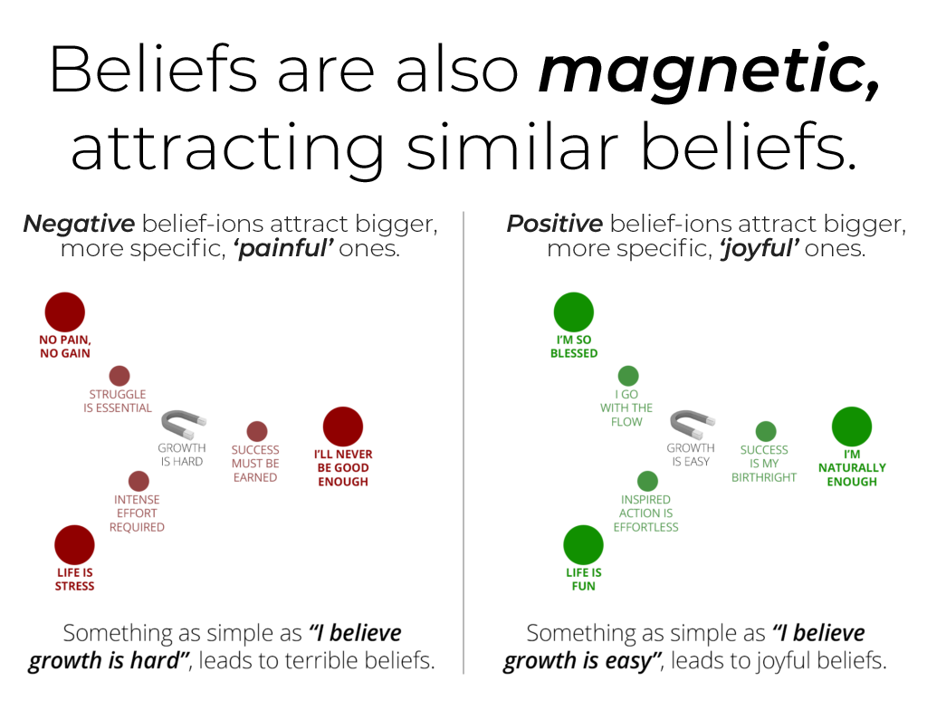 Beliefs Magnetically Attract