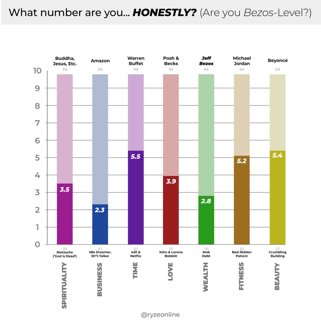 Awareness Graph Ranking