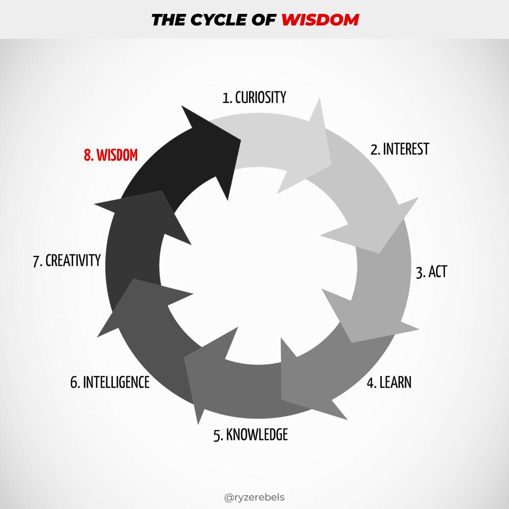 8 Steps To Wisdom