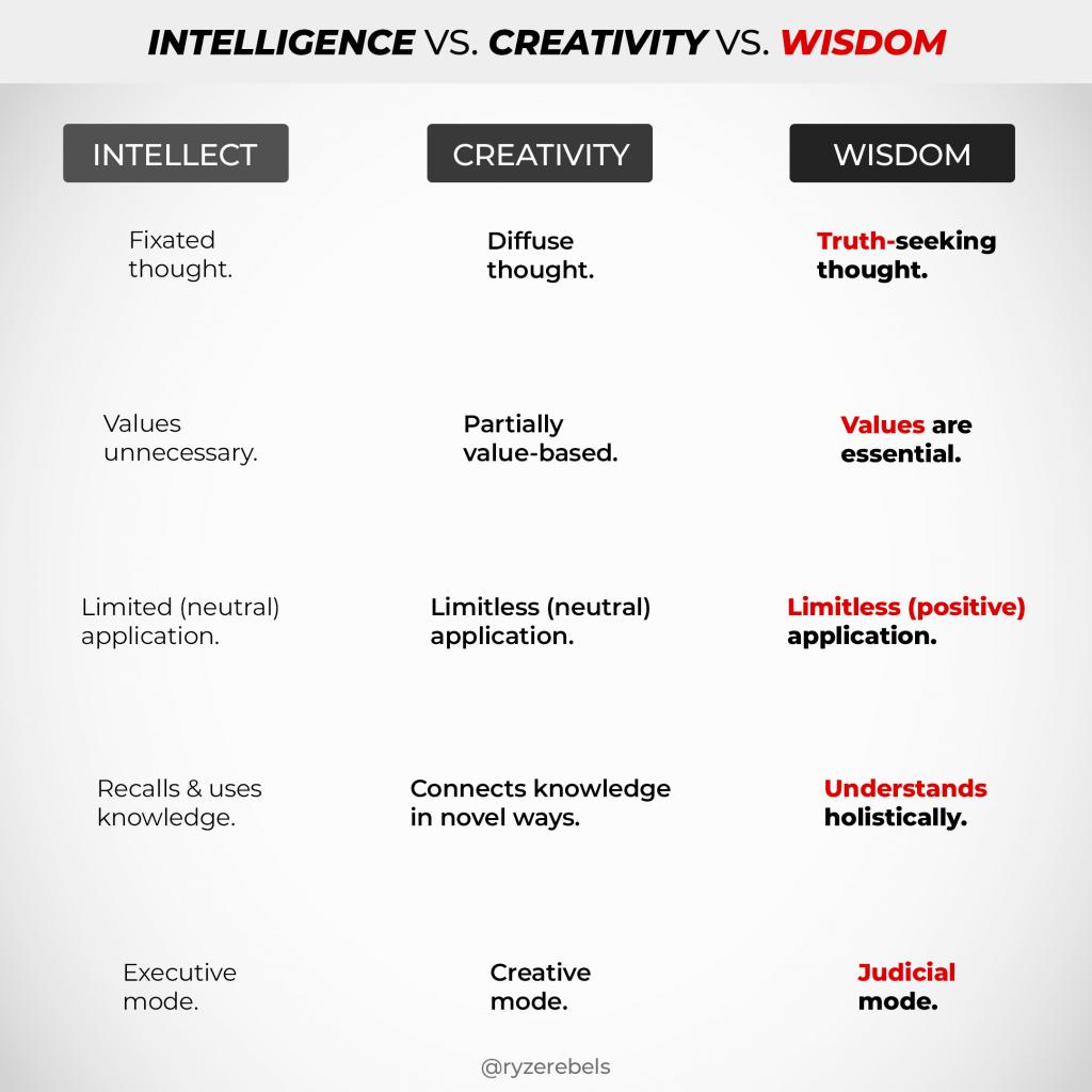 Wisdom Intelligence Creativity