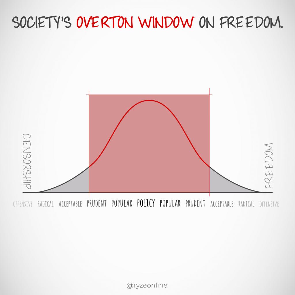 Society's Overton Window On Freedom