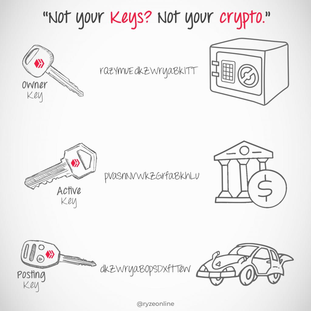 Hive Basic - 050 - Keys Explained