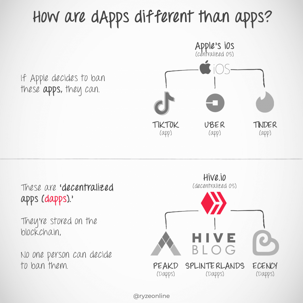 Hive Basic - 110 - Dapps Example