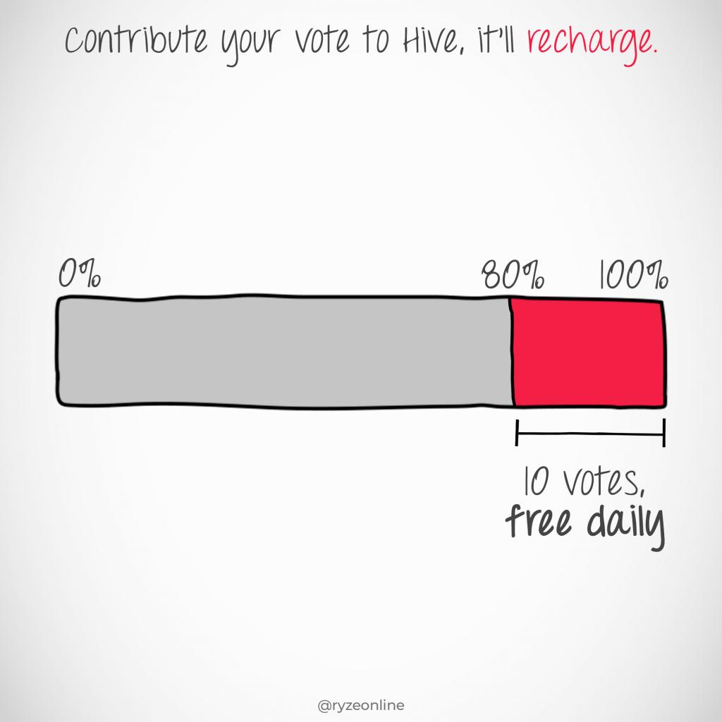 Hive Basic - 170 - Vote Recharge