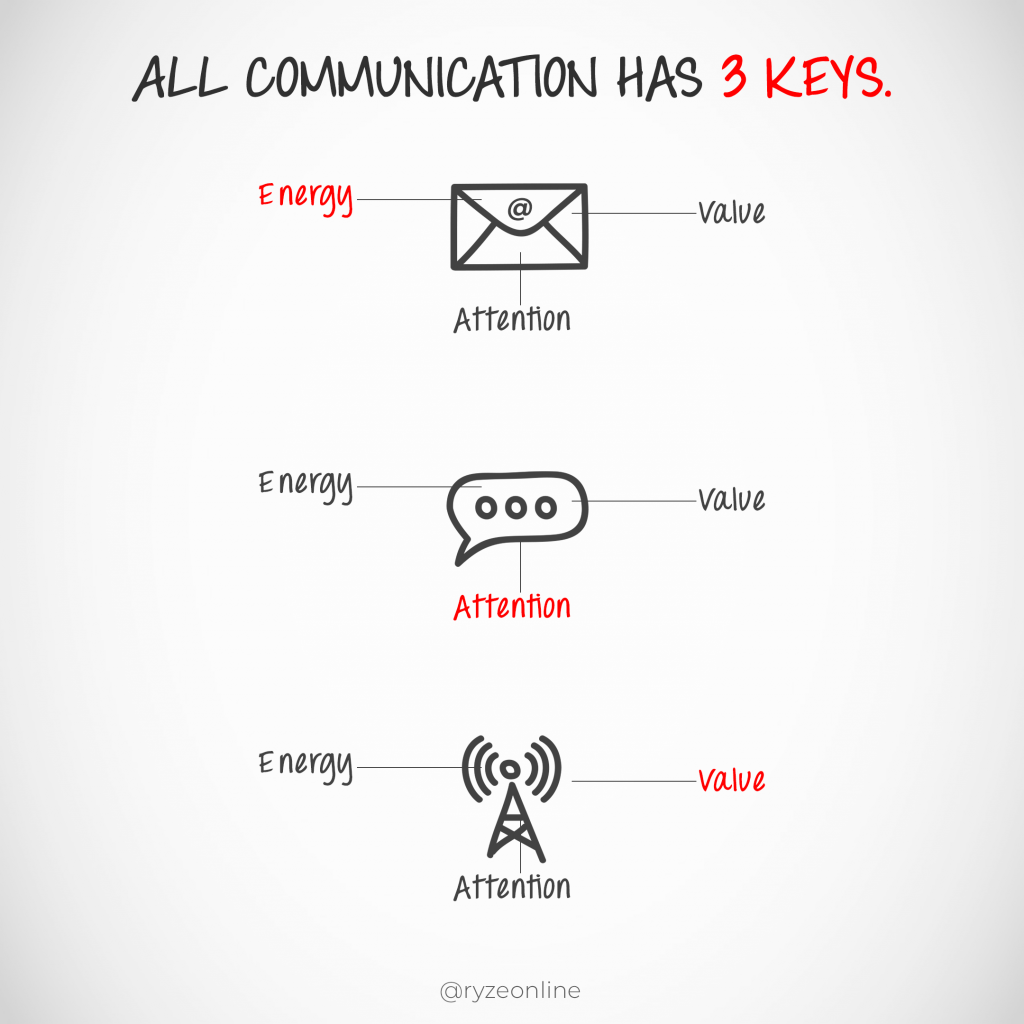 Energy, Value, Attention - Communication Foundations