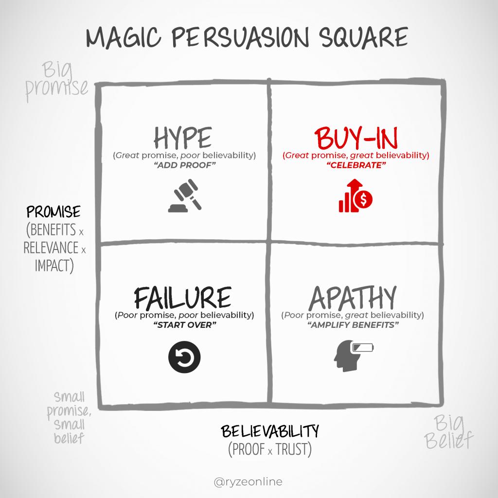 Magic Persuasion Square