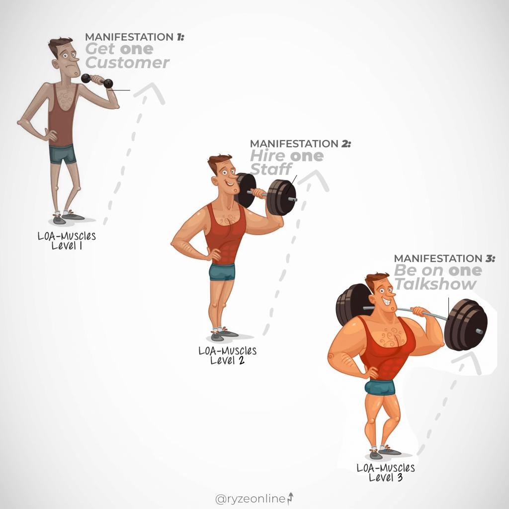 Belief Muscles