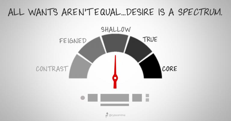 LOA - Desire Spectrum Levels (Strength)