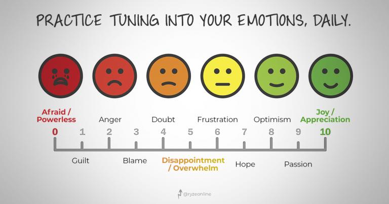 LOA - Emotional Guidance Scale - Feeling Meter