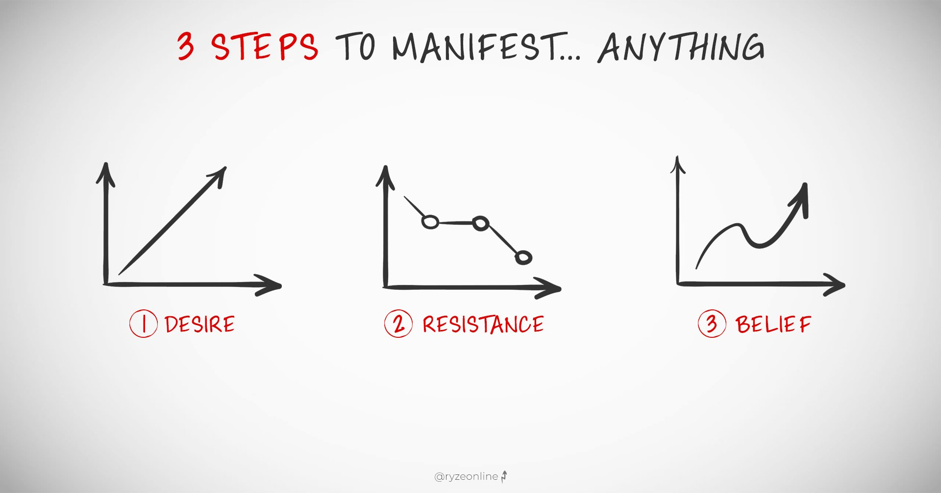 3 Steps To Manifest Anything With LOA